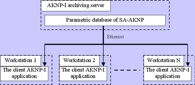 The client AKNP-I diagram